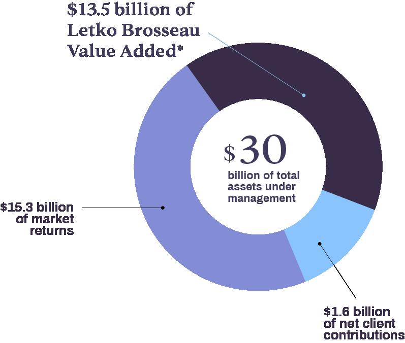 $13.5 billion of value  added.